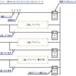 オムロンPLC(シーケンサ)  データレジスタを使ったステップ制御 工程歩進制御